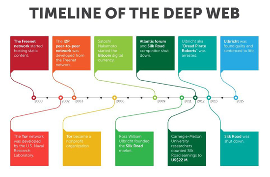 Timeline of Deep Web